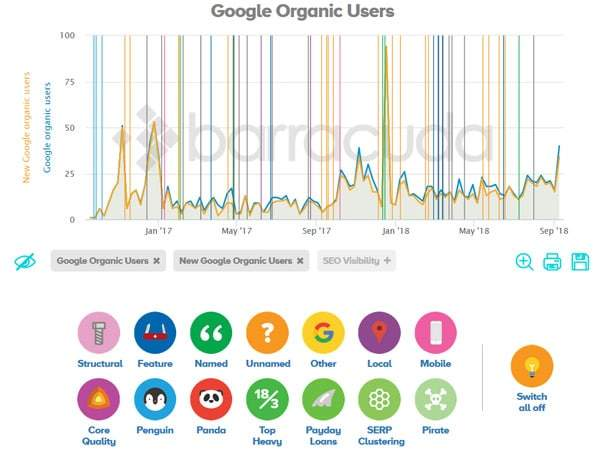 Panguin SEO tool results