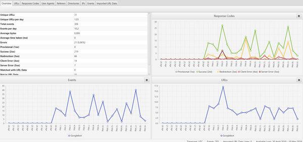Log file results using Screaming Frog tool