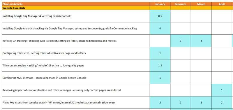 Website essential - SEO Roadmap