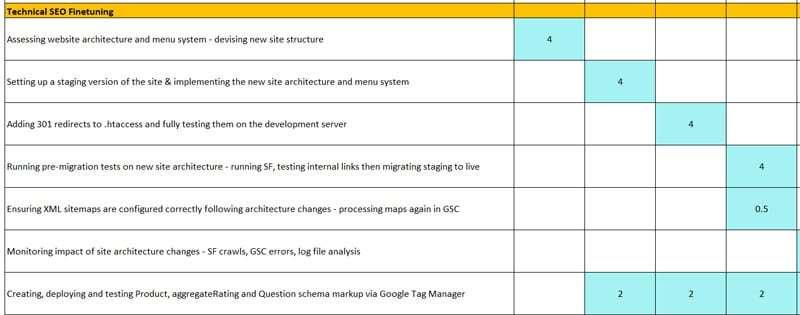 Techncial SEO Roadmap