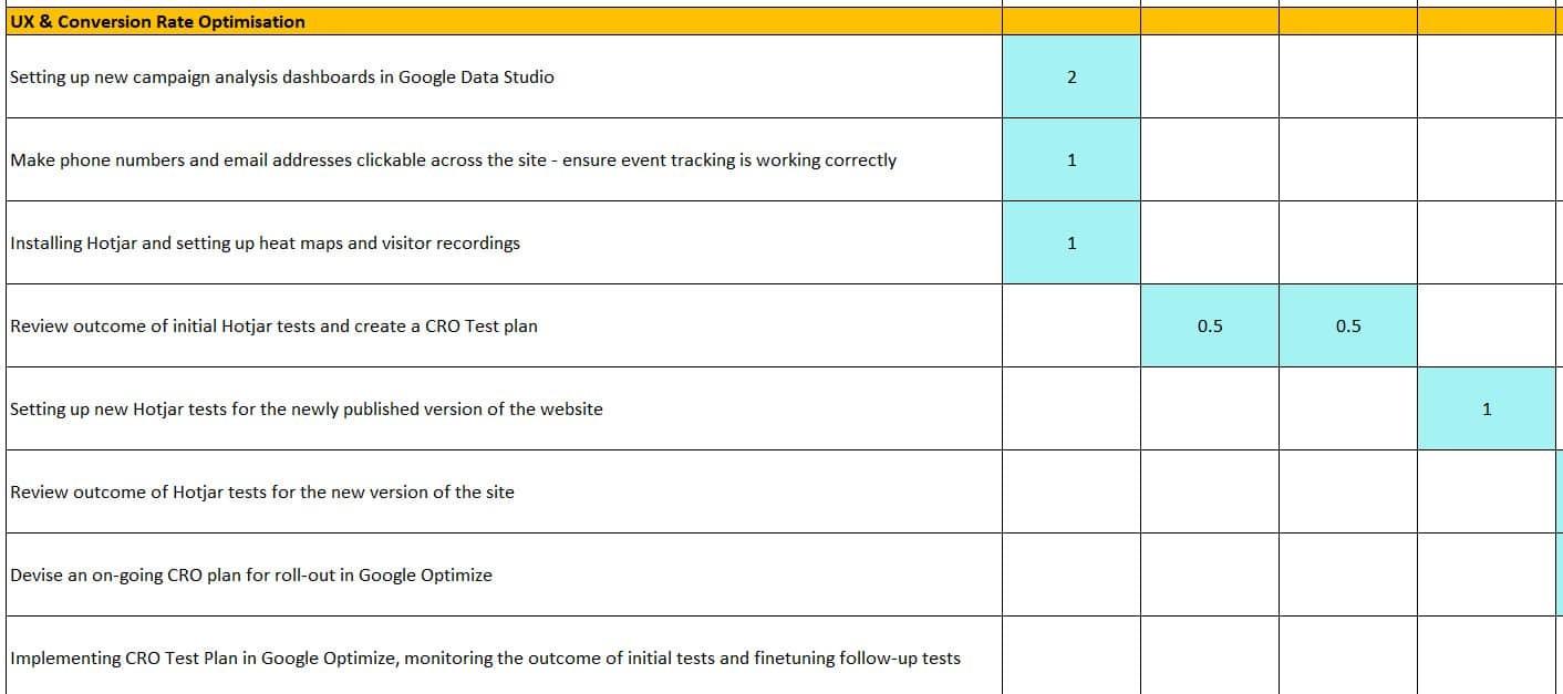 UX & CRO Roadmap